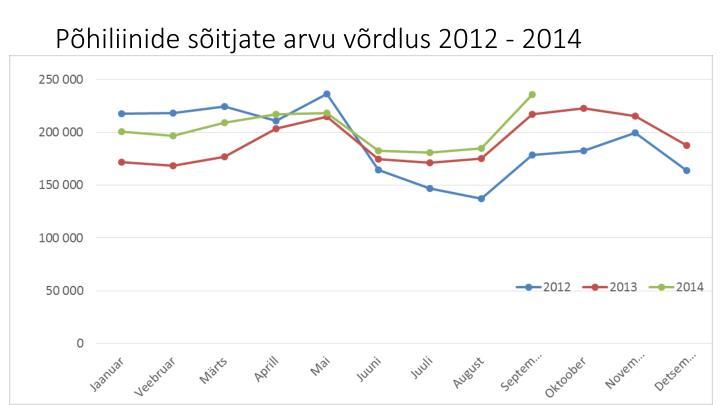 P hiliinide s itjate arvu v rdlus 2012 2014