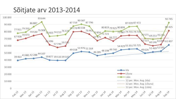 S itjate arv 2013 2014