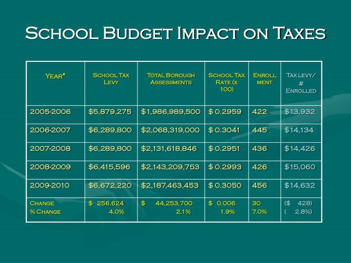 School Budget Impact on Taxes