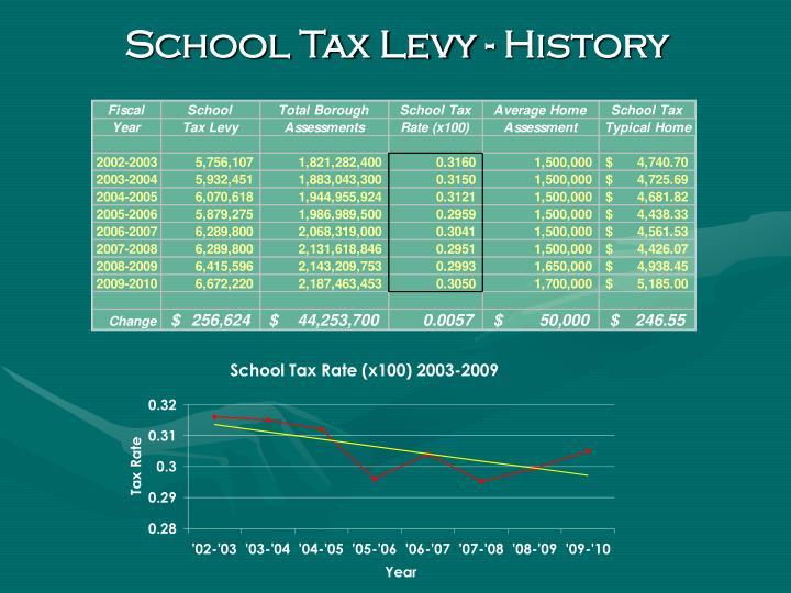 School Tax Levy - History