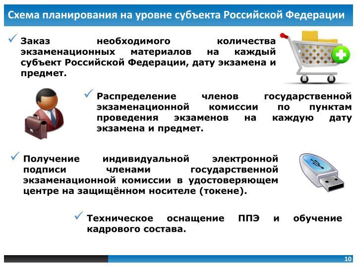 Схема планирования на уровне субъекта Российской Федерации