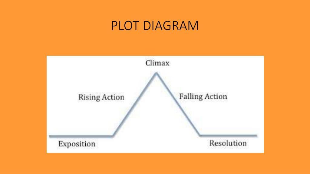 6th Grade Plot Diagram