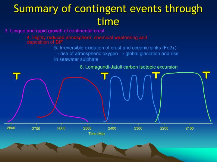 3. Unique and rapid growth of continental crust