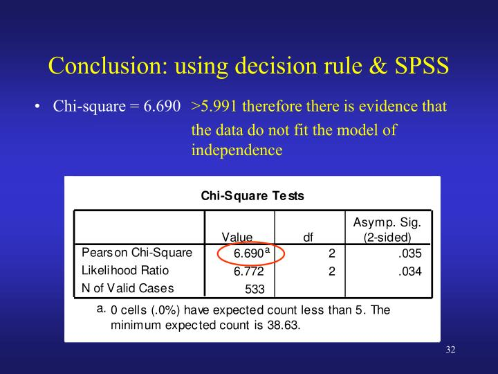 Conclusion: using decision rule & SPSS