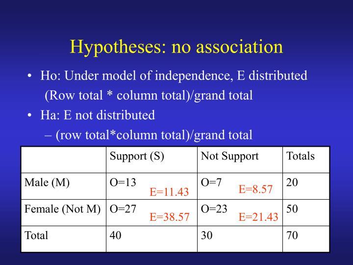 Hypotheses: no association