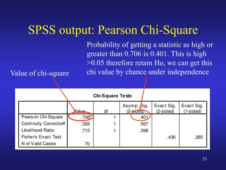 SPSS output: Pearson Chi-Square