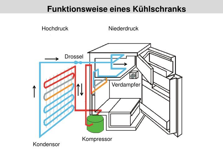 Funktionsweise Kühlschrank