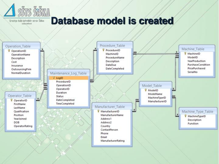 Database model is created