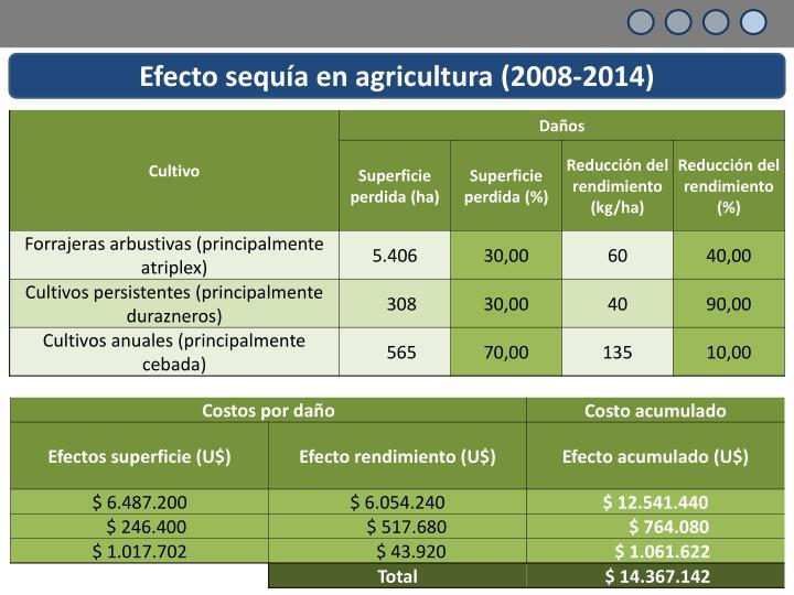 Efecto sequía en agricultura (2008-2014)