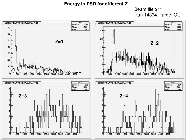 Energy in PSD for different Z