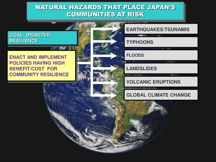 NATURAL HAZARDS THAT PLACE JAPAN'S COMMUNITIES AT RISK
