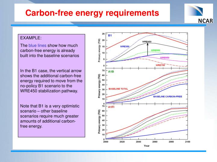Carbon-free energy requirements