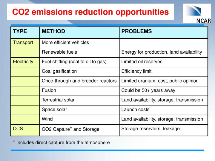 CO2 emissions reduction opportunities