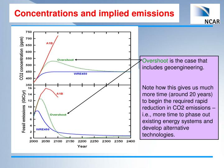 Concentrations and implied emissions