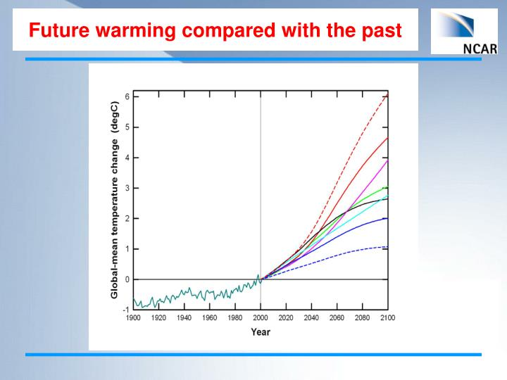 Future warming compared with the past