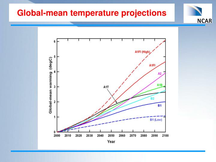 Global-mean temperature projections