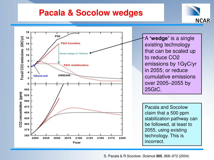 Pacala & Socolow wedges