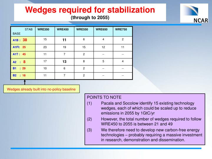 Wedges required for stabilization