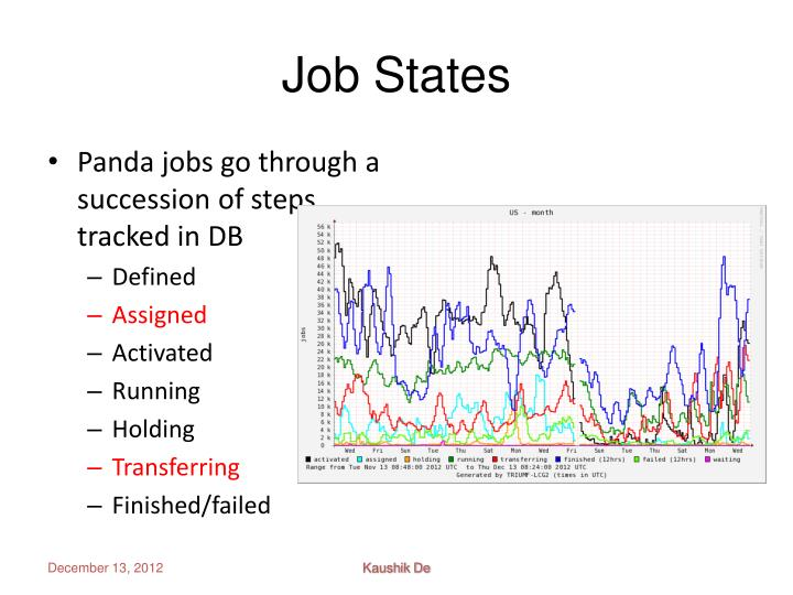 Job States