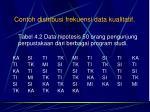 contoh distribusi frekuensi data kualitatif