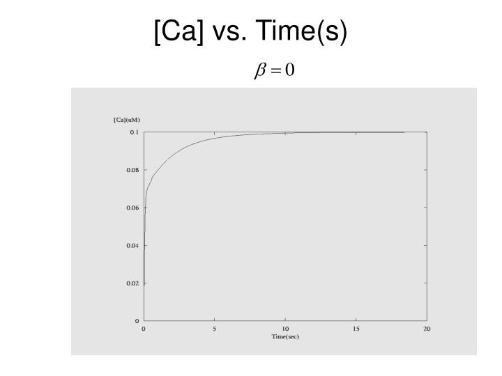 [Ca] vs. Time(s)