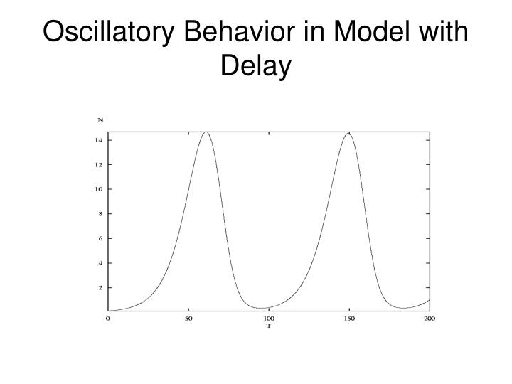 Oscillatory Behavior in Model with Delay