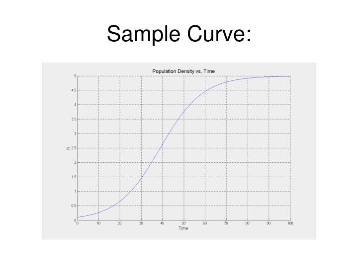 Sample Curve:
