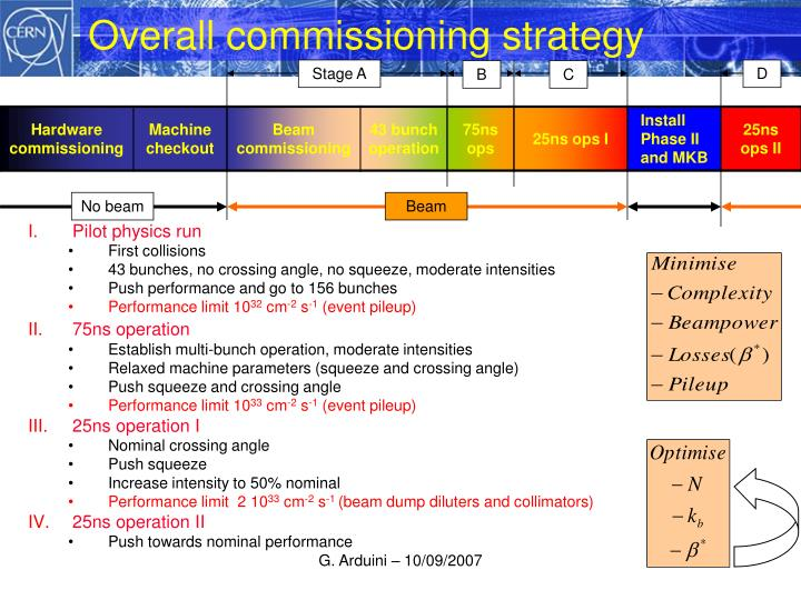 Overall commissioning strategy