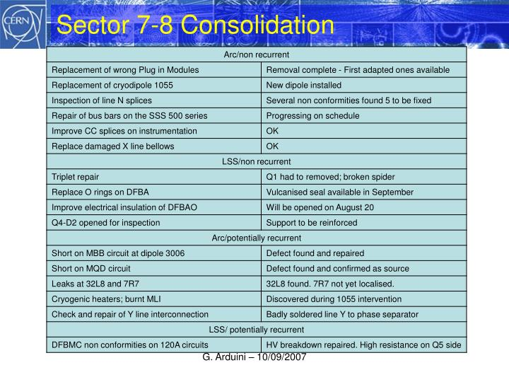 Sector 7-8 Consolidation