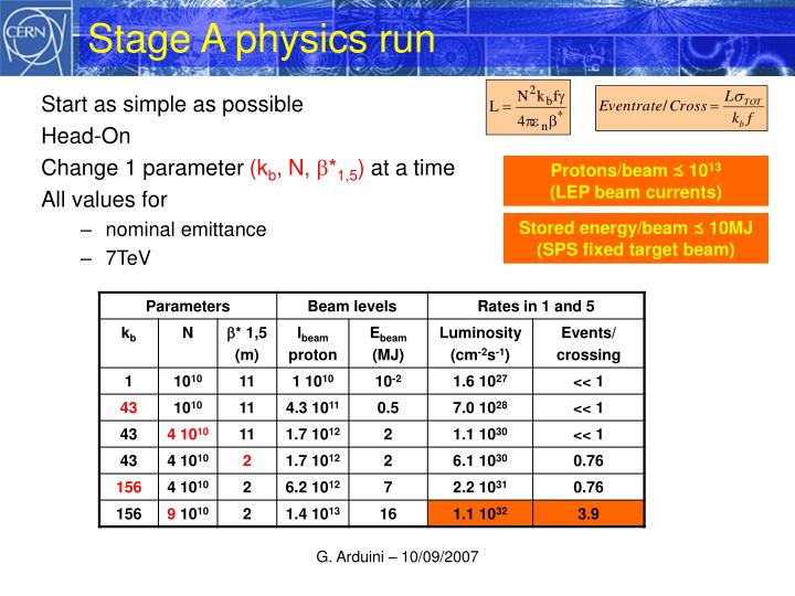 Stage A physics run
