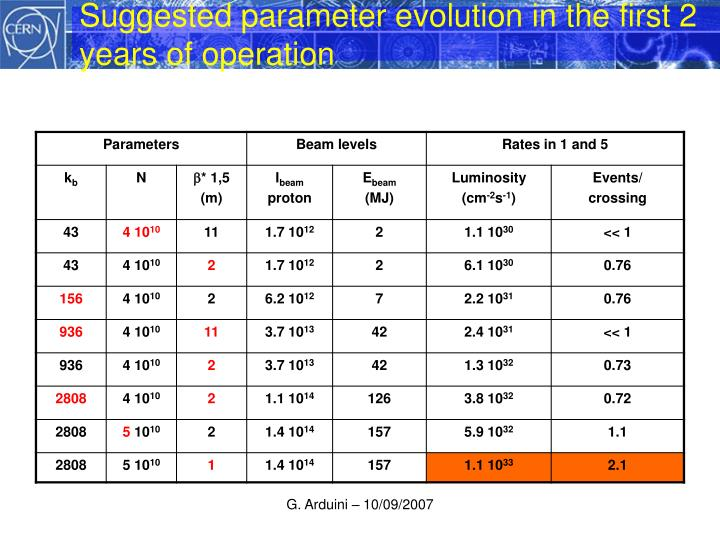 Suggested parameter evolution in the first 2 years of operation