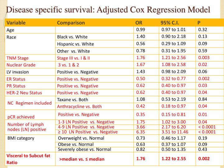 Disease specific survival