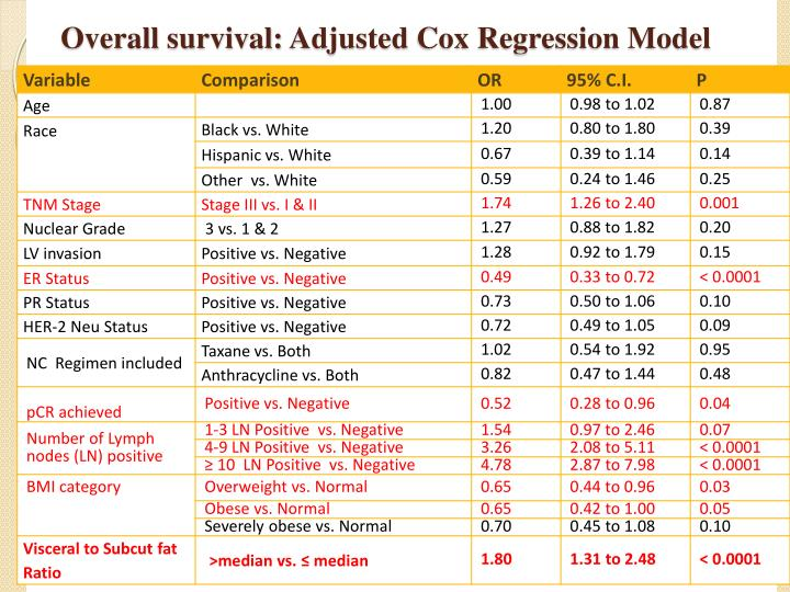 Overall survival: