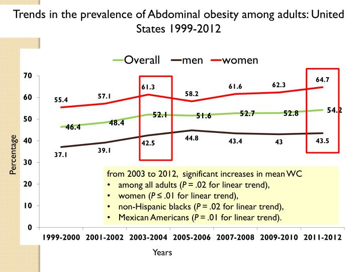 Trends in the prevalence of