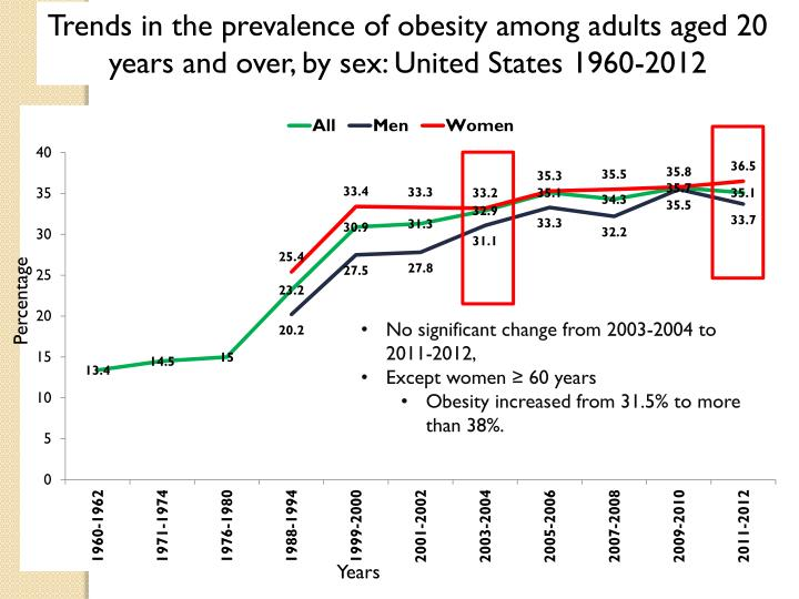 Trends in the prevalence of obesity among adults aged 20 years and over, by sex: United States 1960-2012
