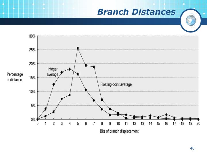 Branch Distances