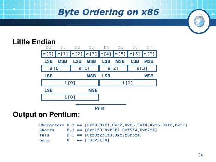 Byte Ordering on x86