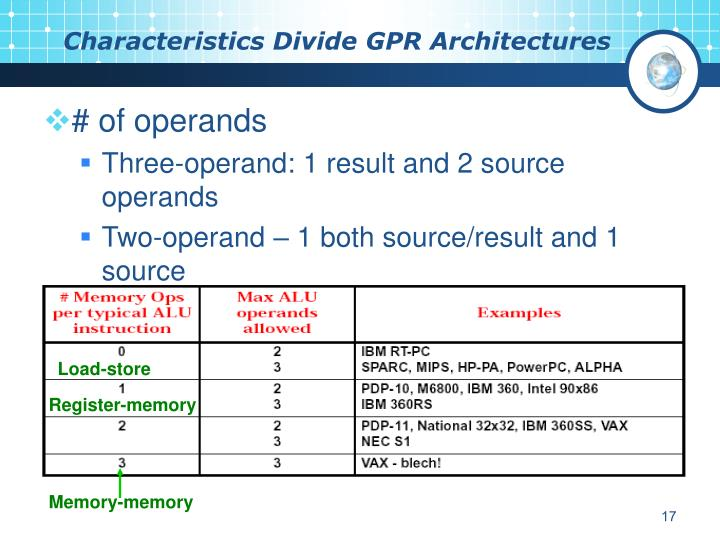 Characteristics Divide GPR Architectures