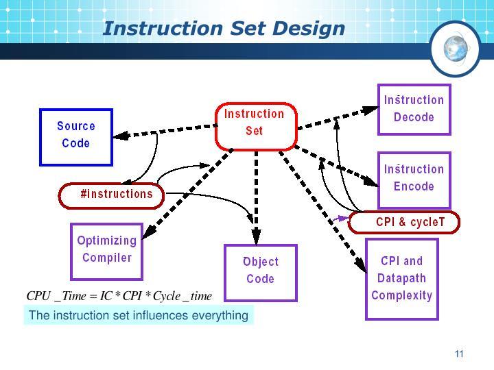 Instruction Set Design
