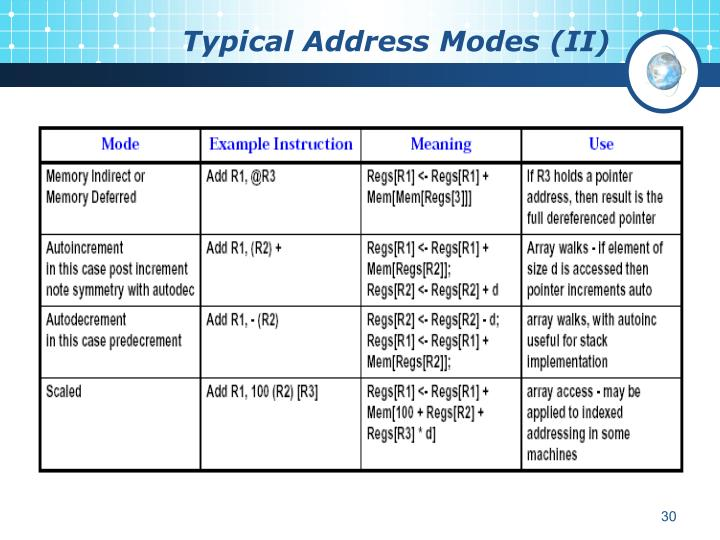 Typical Address Modes (II)
