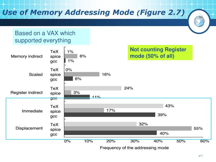 Use of Memory Addressing Mode