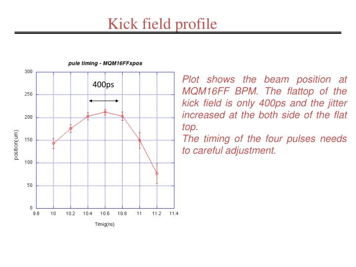 Kick field profile