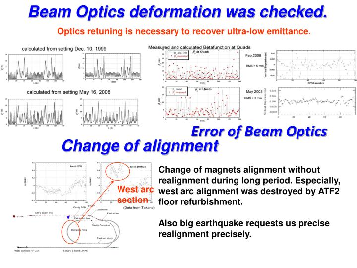 Beam Optics deformation was checked.