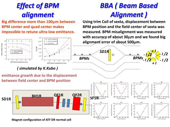 Effect of BPM
