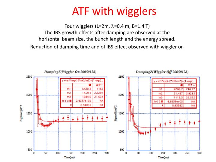 ATF with wigglers
