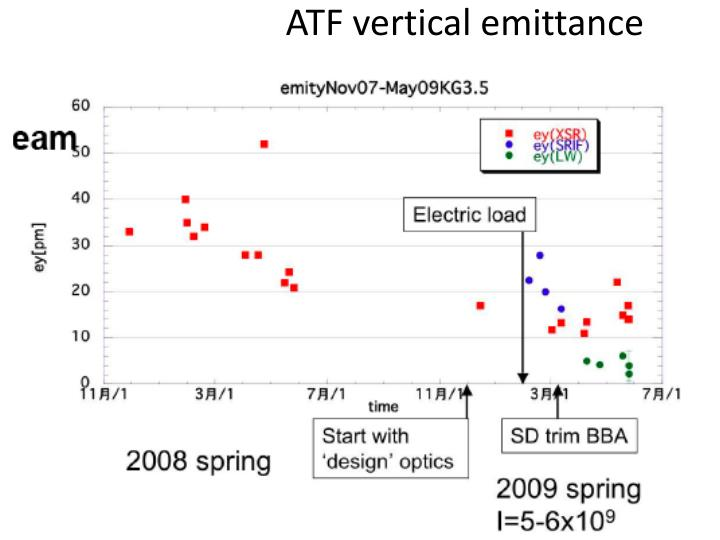 ATF vertical emittance