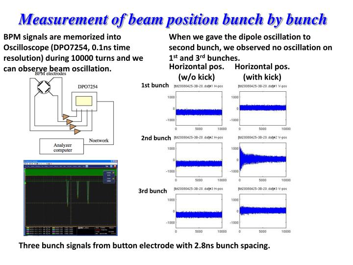 Measurement of beam position bunch by bunch