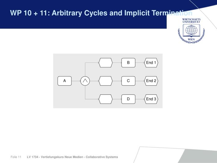 WP 10 + 11: Arbitrary Cycles and Implicit Termination