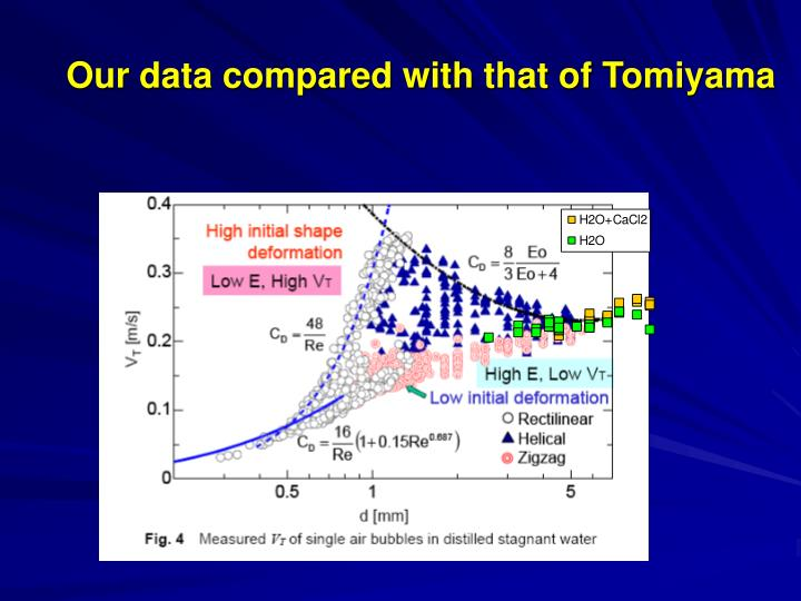 Our data compared with that of Tomiyama