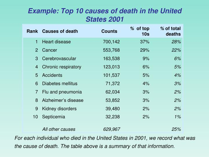 the different causes for suicide in the united states Suicide statistics suicide statistics suicide statistics  suicide is the eleventh leading cause of death for all americans  suicide rates by states and.